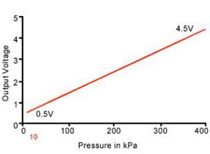 BOOST PRESSURE SENSOR (BPS)