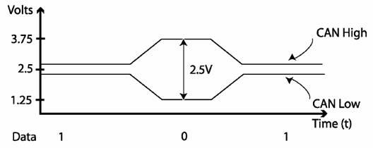 canbus voltages